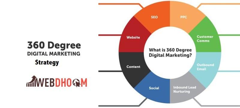 360 degree marketing strategy